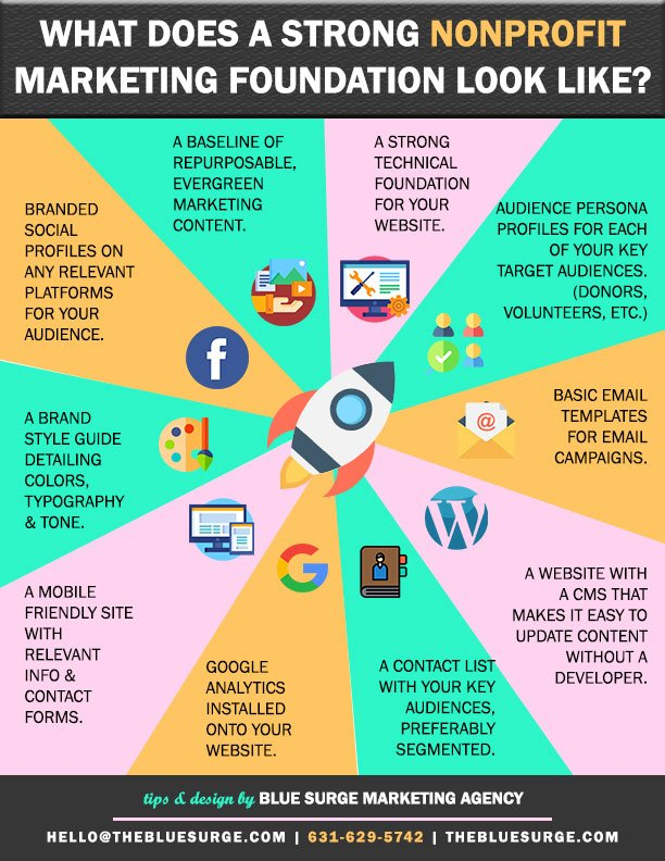 Infographic-Nonprofit-1-What-Does-A-Strong-Marketing-Foundation-Look-Like